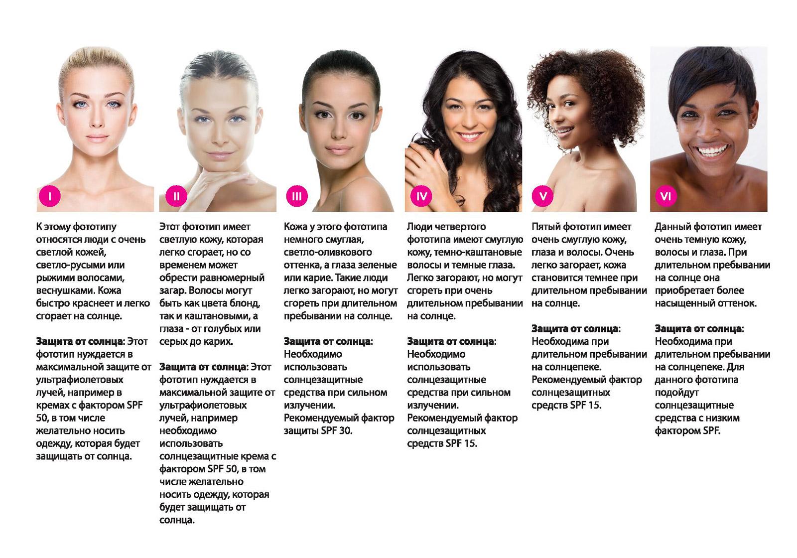 Как выбрать солнцезащитный крем для разных фототипов кожи?