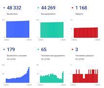 Данные по коронавирусу в Вологодской области на 2 июля 2021 года