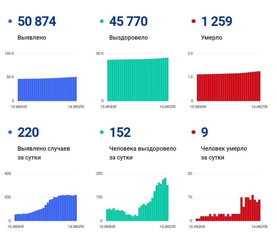 Данные покоронавирусу вВологодской области на14июля
