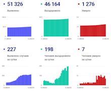 Статистика по коронавирусу на 16 июля