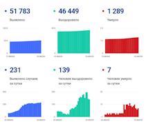 Данные по коронавирусу в Вологодской области на 18 июля
