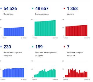 Данные покоронавирусу вВологодской области на30 июля