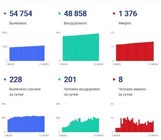 Данные по коронавирусу в Вологодской области на 31 июля