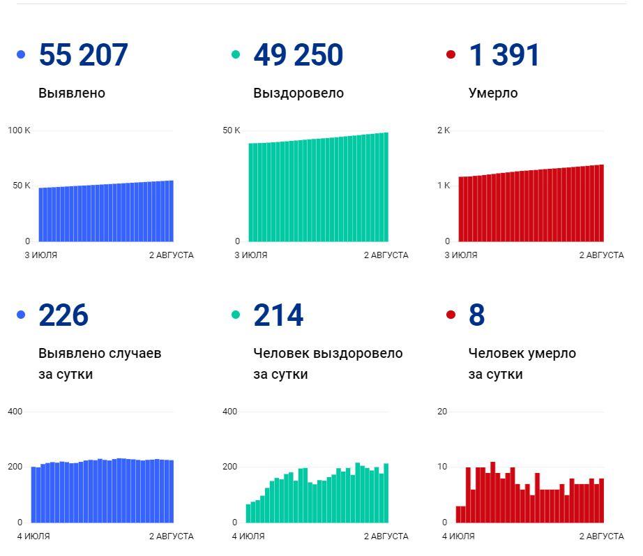 Данные по коронавирусу в Вологодской области на 2 августа