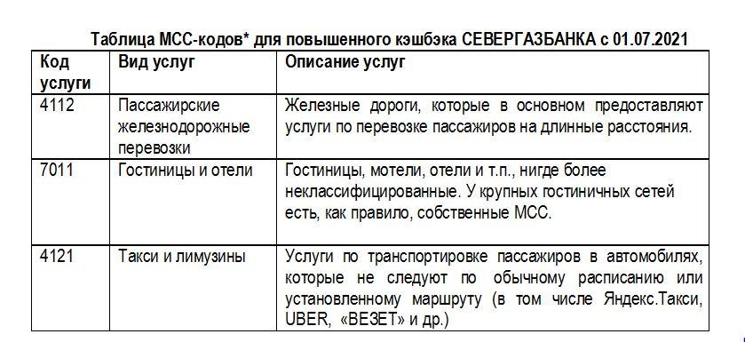 Таблица МСС-кодов* для повышенного кэшбэка СЕВЕРГАЗБАНКА с 01.07.2021