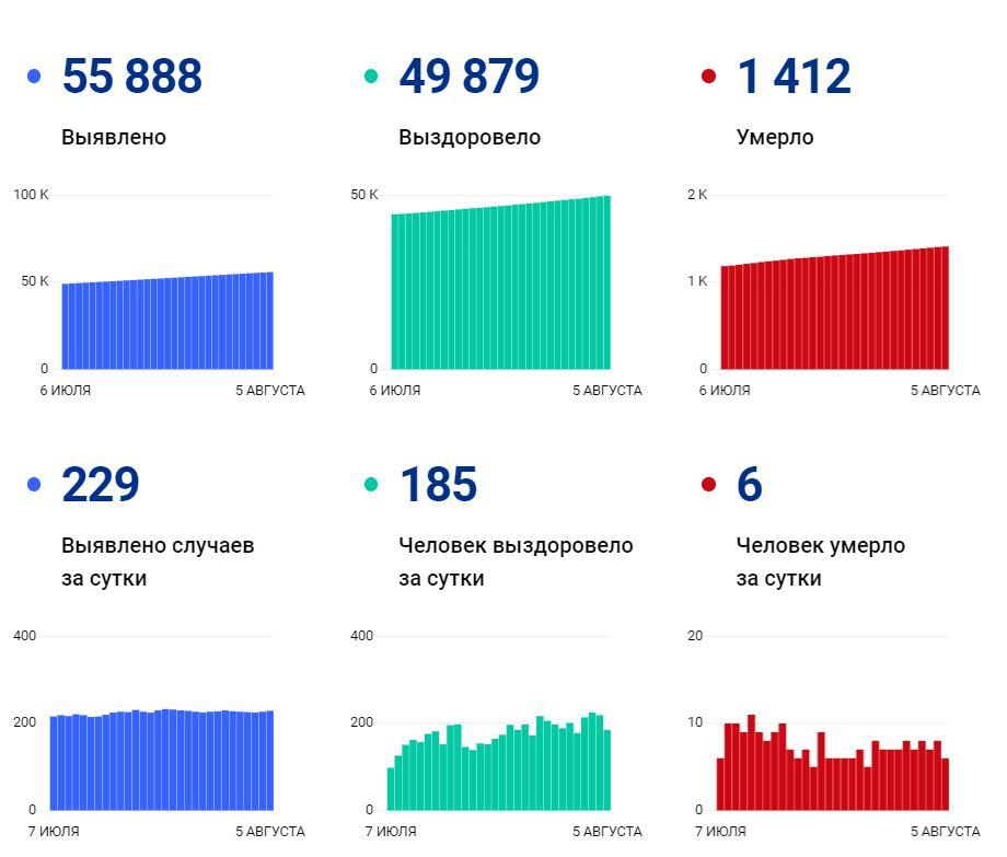 Данные покоронавирусу вВологодской области на 5 августа