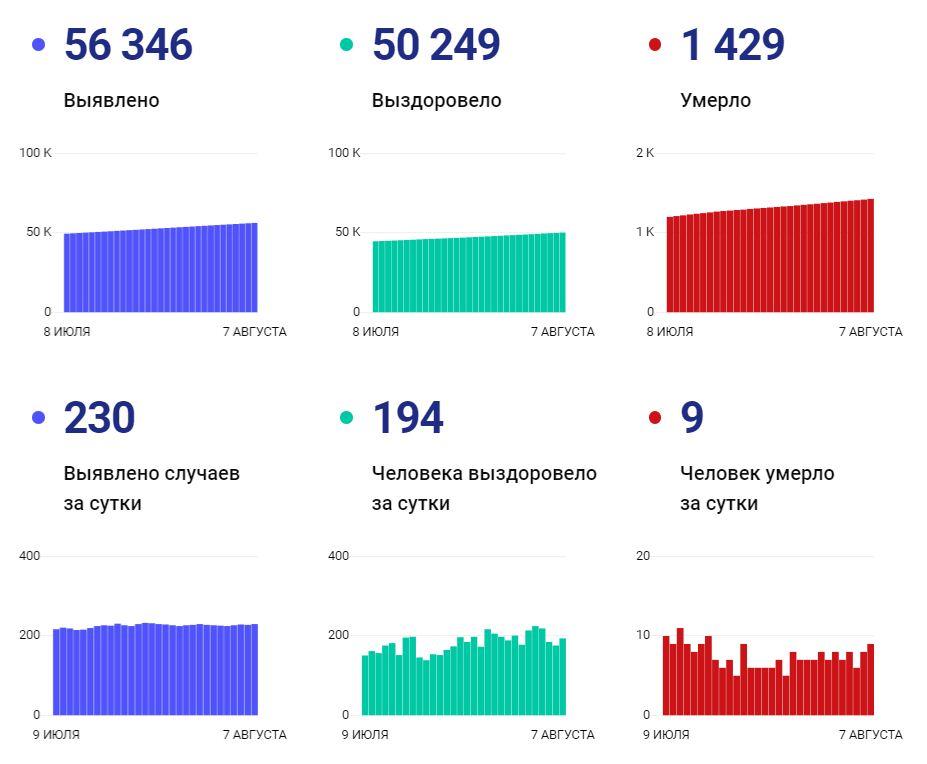 Данные по коронавирусу на 7 августа