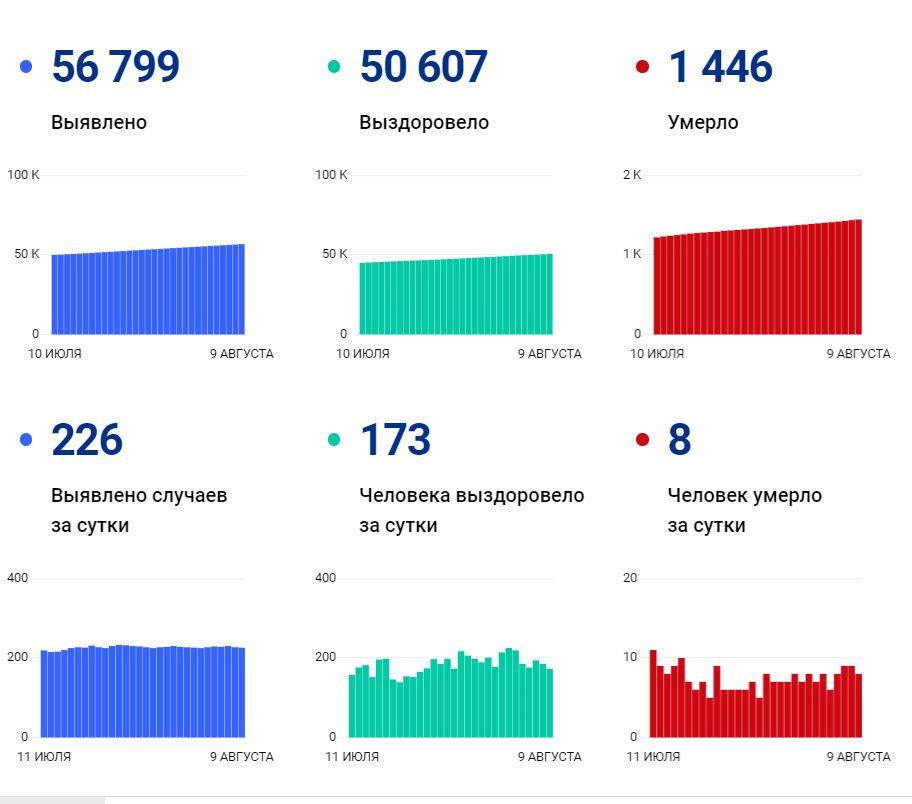 Данные по коронавирусу в Вологодской области на 9 августа