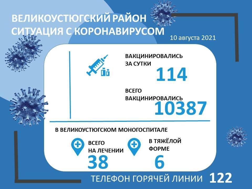 За сутки в Великоустюгском районе от коронавируса привились 114 человек