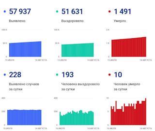 Данные покоронавирусу вВологодской области на14августа