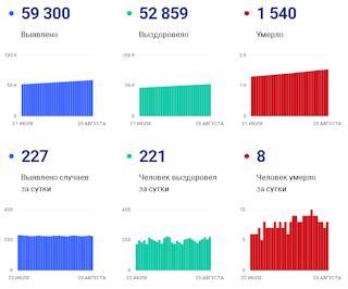 Статистика по коронавирусу на 20 августа