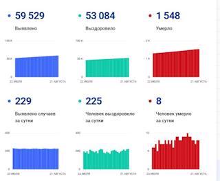 Данные по заболеваемости коронавирусом вВологодской области на 21 августа