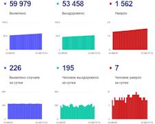 Статистика по коронавирусу на 23 августа