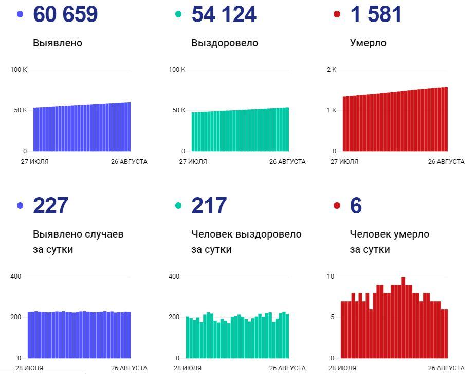 Статистика по коронавирусу на 26 августа
