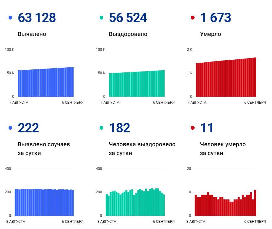 Данные по коронавирусу в Вологодской области на 6 сентября