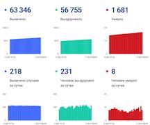Данные покоронавирусу вВологодской области на7сентября