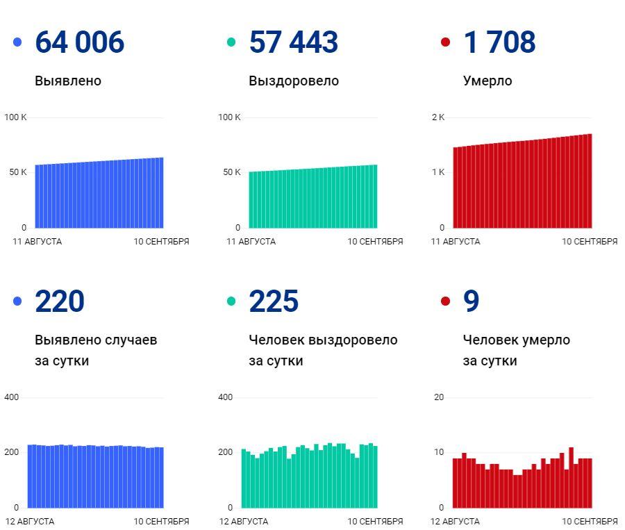 Данные покоронавирусу вВологодской области на10 сентября