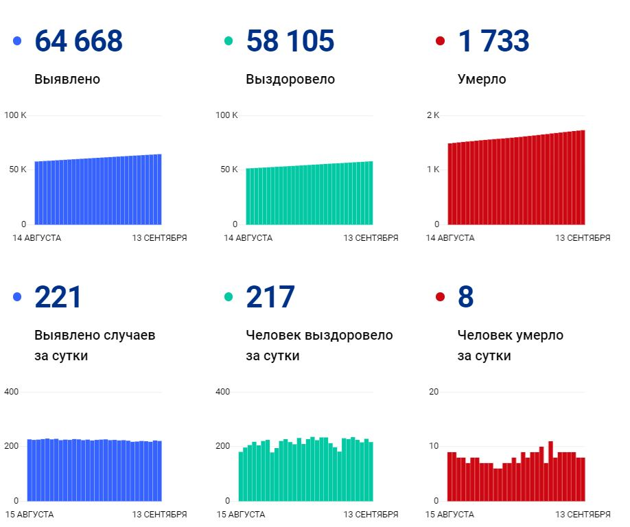 Данные по коронавирусу в Вологодской области на 13 сентября