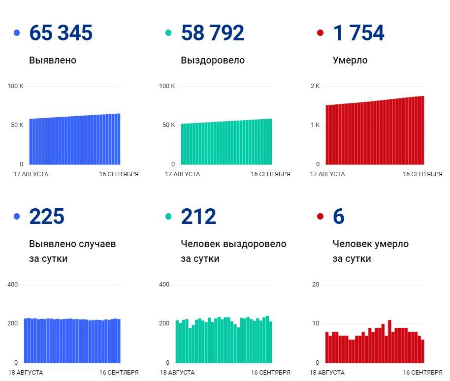 Данные по коронавирусу в Вологодской области на 16 сентября