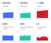 Данные по коронавирусу в Вологодской области на 17 сентября