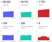 Данные по коронавирусу в Вологодской области на 20 сентября