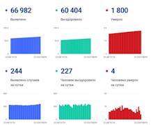 Данные по коронавирусу в Вологодской области на 23 сентября