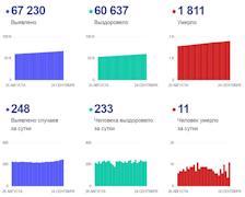 Данные по коронавирусу в Вологодской области на 24 сентября