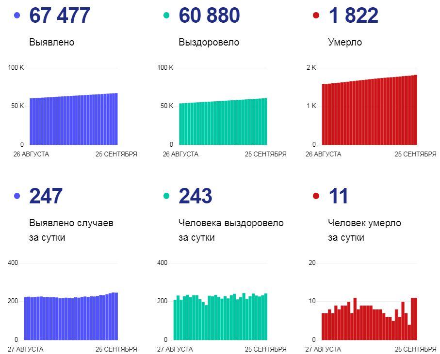 Статистика по коронавирусу на 25 сентября