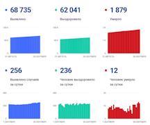 Данные по коронавирусу в Вологодской области на 30 сентября