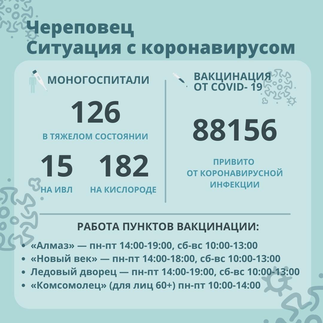 Ситуация с коронавирусом в Череповце на 01.10.2021
