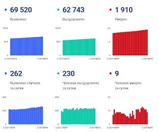 Статистика по коронавирусу на 3 октября