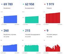 Данные по коронавирусу в Вологодской области на 04 октября