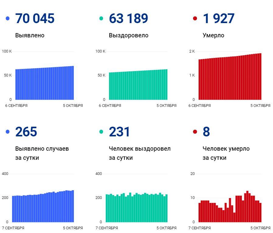 Данные покоронавирусу в Вологодской области на5 октября 2021 года