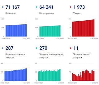Данные по коронавирусу в Вологодской области на 9 октября 2021 года