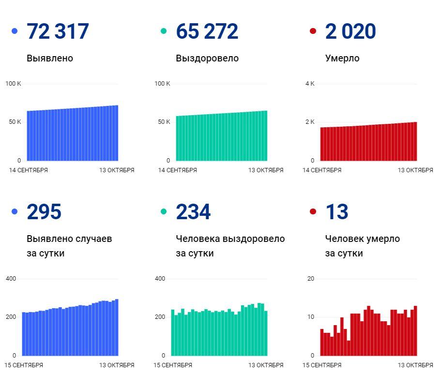 Данные покоронавирусу вВологодской области на13 октября 2021 года