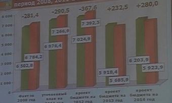 Социально-ориентированным будет череповецкий бюджет 2012 года