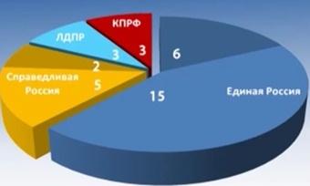 Официальные итоги выборов вЗаконодательное собрание Вологодской области
